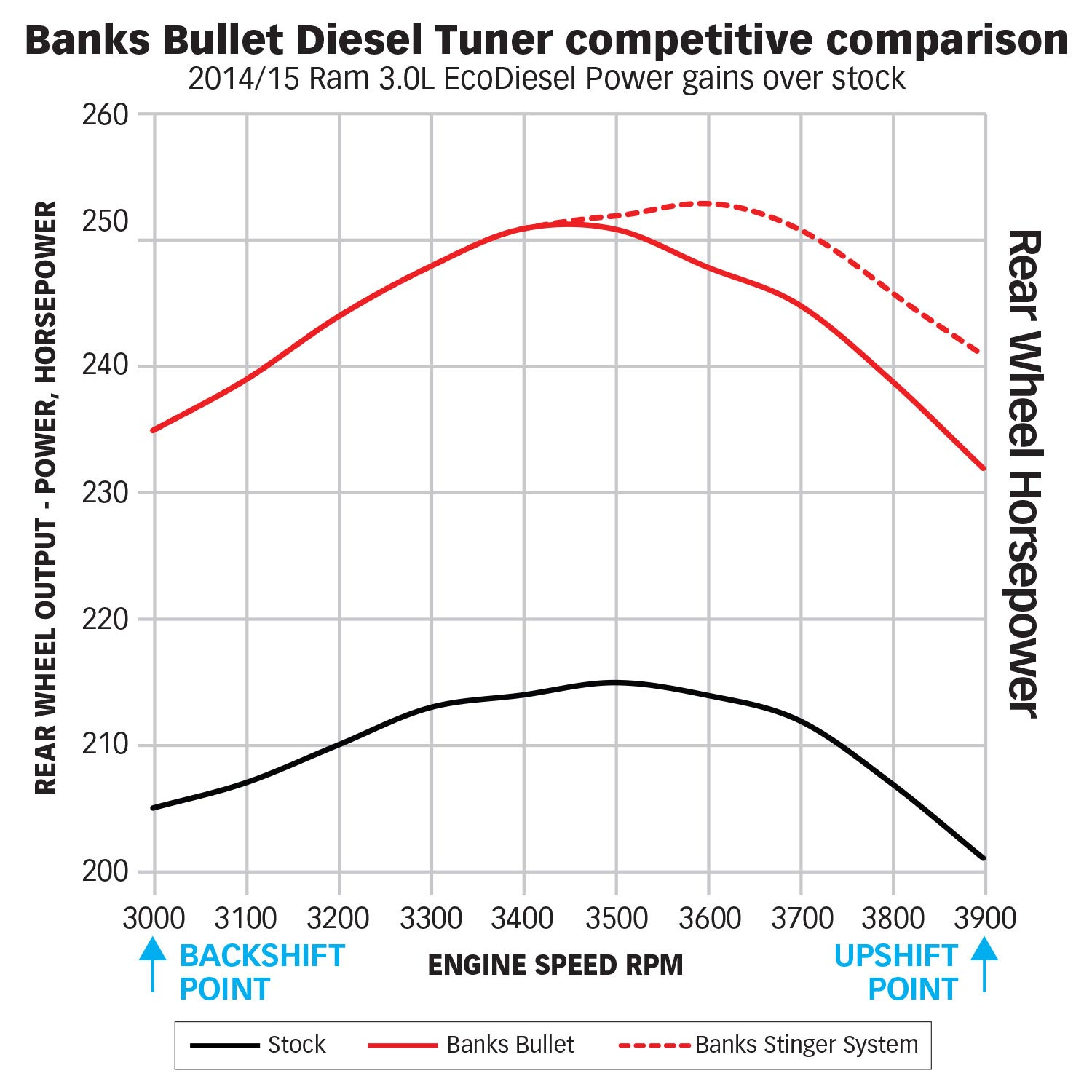 66526 Banks Bullet Diesel Tuner with ActiveSafety for use with – Dodge 3.0l Engine Diagram